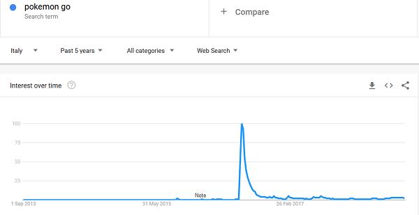 Il business dei Pokemon go ha conosciuto anche in Italia una forte crescita che è andata a scomparire in tempi molto rapidi