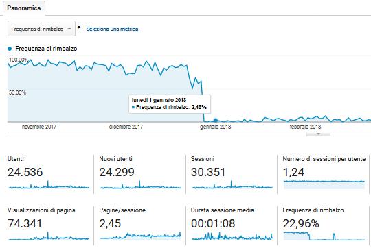 Grazie a Siteground la frequenza di rimbalzo è crollata vertiginosamente
